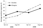 Thumbnail of Mean percentage positive response (PPR) (IgG) to the 27-kDa antigen of Cryptosporidium oocysts among blood donors in Glagow and Dundee, Scotland, 2006–2009. This graph represents the (model estimate) geometric mean PPR for an average participant followed up for the 4 time periods. The plot does not represent the proportion of participants for whom serologic response to the 27-kDa antigen was positive.