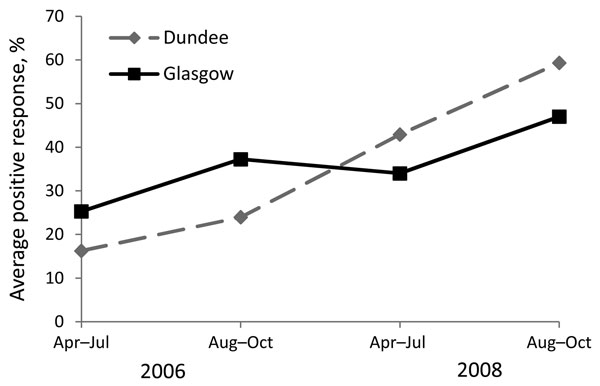 Mean percentage positive response (PPR) (IgG) to the 27-kDa antigen of Cryptosporidium oocysts among blood donors in Glagow and Dundee, Scotland, 2006–2009. This graph represents the (model estimate) geometric mean PPR for an average participant followed up for the 4 time periods. The plot does not represent the proportion of participants for whom serologic response to the 27-kDa antigen was positive.