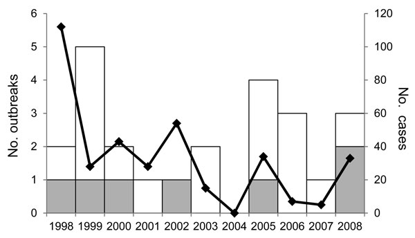 Reported listeriosis outbreaks by single-state or multistate status and total number of outbreak-associated cases, Foodborne Disease Outbreak Surveillance System, United States, 1998–2008 (n = 24 outbreaks). White bar sections indicate single state-and multistate outbreaks, gray bar sections indicate multistate outbreaks, and black line indicates total ill.