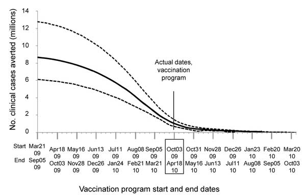 Comparison of the effects of shifting hypothetical start and end dates on the number of clinical cases prevented by the influenza A(H1N1)pdm09 virus vaccination program in the United States. Doses administered by week and program duration were unchanged from actual program (Table 2). Solid line represents the best estimate; dotted lines represent ranges. October 3, 2009–April 18, 2010, is actual vaccination program period; all other periods are hypothetical. See Table 7 for additional data.