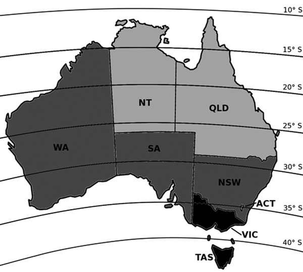 Australia with latitude lines, divided into north, central, and south regions according to latitude and ultraviolet (UV) exposure. Although Western Australia extends to the tropics, >90% of the state's population lives below latitude 30°S (7). ACT, Australian Capital Territory; NSW, New South Wales; NT, Northern Territory; QLD, Queensland; SA, South Australia; TAS, Tasmania; VIC, Victoria; WA, Western Australia. Black, south region; dark gray, central region; light gray, north region.