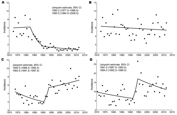 Results of joinpoint analysis of annual incidence rates (no. cases/100,000 population) of tick-borne encephalitis (TBE) in A) Austria (total population), B) Austria (nonvaccinated population), C) Czech Republic, and D) Slovenia. The lines in each panel represent the piecewise log-linear relationship between year and incidence. Estimated joinpoints and their 95% CIs are shown.