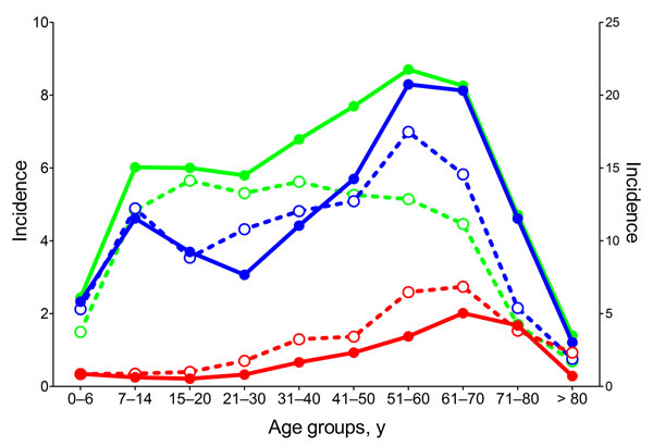 Age distribution of tick-borne encephalitis (TBE) patients during 1990–1999 (dotted lines; open symbols) and 2000–2010 (solid lines; closed symbols) in Austria (red), Czech Republic (green), and Slovenia (blue). The incidence scale for Slovenia (right y-axis) differs from that of Austria and the Czech Republic (left y-axis).