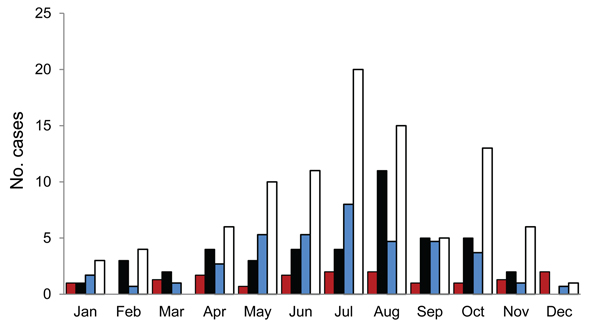 Monthly distribution of human Streptococcus suis infections in 2 referral hospitals, Vietnam, 2007–2010. Humans infected with S. suis during 2007–2009 are presented as a mean total cases per month. Grey and black bars represent the nmber of S. suis case-patients at the Hospital for Tropical Diseases in Ho Chi Minh City during 2007−2009 and 2010, respectively. Diagonal striped and white bars represent human S. suis cases at the National Hospital for Tropical Diseases in Hanoi during 2007–2009 and