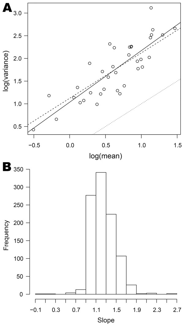 Relationships between mean and variance for data on organisms collected, England and Wales, 1991–2011. A) log of variance plotted against log of mean for Cyclospora spp. The full line is the best fit to the points; the dashed line corresponds to the quasi-Poisson model; the dotted line corresponds to the Poisson model. B) Histogram of the slopes of the best-fit lines for 1,001 organisms; the value 1 corresponds to the quasi-Poisson model (equation 1).