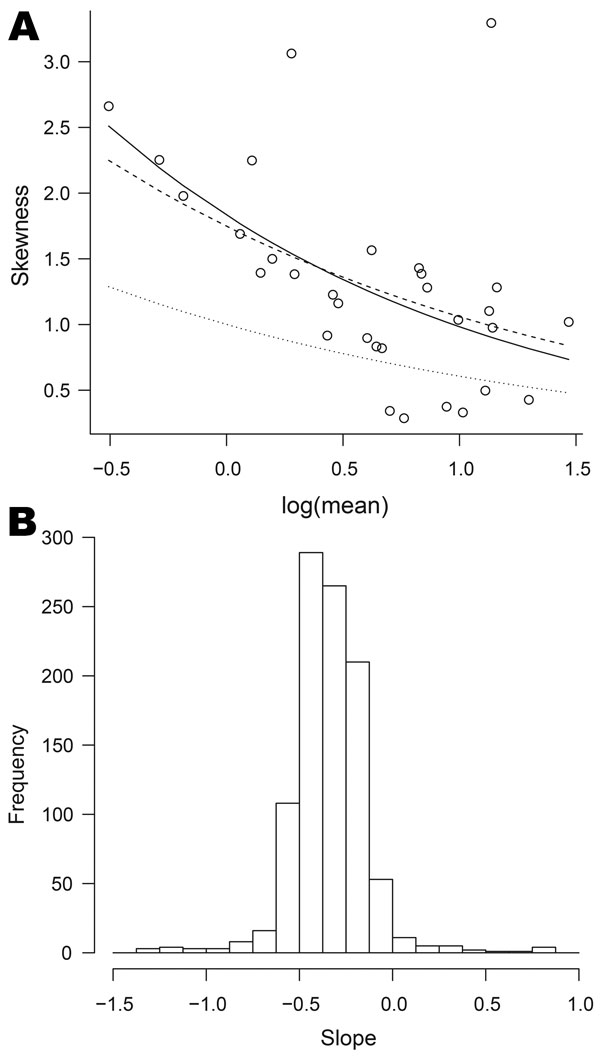 Relationships between mean and skewness for data on organisms collected, England and Wales, 1991–2011. A) Skewness plotted against log of mean for Cyclospora spp. The full curve is the best fit to the points; the dashed curve corresponds to the negative binomial model; the dotted curve corresponds to the Poisson model. B) Histogram of the parameters corresponding to the best fit curves for 1001 organisms; the value −0.5 corresponds to the negative binomial model (equation 2).