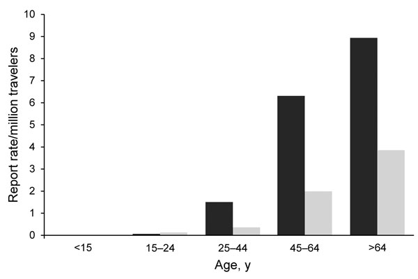 Notification rate of travel-associated Legionnaires' disease (n = 607), by age group and sex, European Union/European Economic Area, 2009. Dark gray bar, male case-patients; light gray bar, female case-patients.