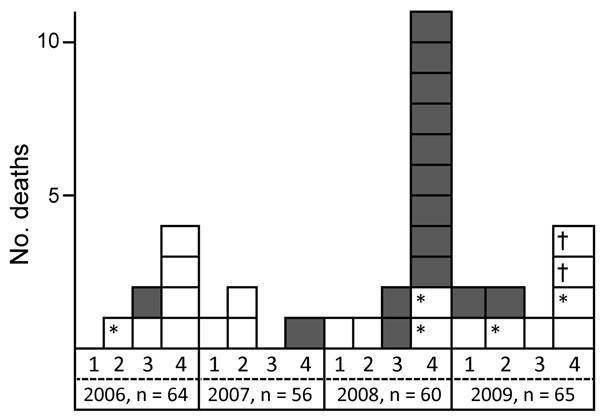 Number of deaths during 2006–2009 among macaques (Macaca fuscata) housed in an animal facility in the Kantou area of Japan. Grey boxes, monkeys with tetanus-specific clinical symptoms; white boxes, monkeys without tetanus-specific clinical symptoms. 1, January–March; 2, April–June; 3, July–September; 4, October–December; n, total number of monkeys. *Juvenile animal; †Accident at time monkeys captured for vaccination (death due to hyperthermia).