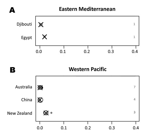 Proportion of zoonotic tuberculosis (TB) among all TB cases stratified by country: A) Eastern Mediterranean; B) Western Pacific. x-axis values are median proportions. Each circle represents a study with the circle diameter being proportional to the log10 of the number of isolates tested. A gray rhombus indicates that the number of samples tested was not reported or could not be inferred from the data available. The median proportion of all studies for a given country is indicated by X. Numbers o