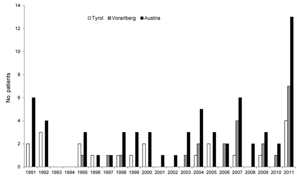 Incidence of alveolar echinococcosis, Austria and its provinces of Tyrol and Voralberg, 1991–2011.