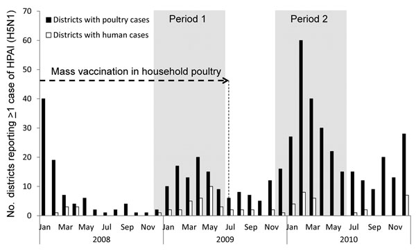 Number of districts in which avian influenza (H5N1) virus infection was detected among poultry and humans during and after a campaign of mass vaccination of backyard poultry, Egypt, January 2008–December 2010. Activity was identified by active, passive, or participatory surveillance at the district level. Cessation of the vaccination campaign appeared to cause a large increase in the number of infected districts that were detected during Period 2 Shading indicates periods of study. HPAI, highly