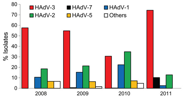 Distribution of adenovirus (HAdV) types in respiratory samples collected from outpatients <18 years of age by contract virologic laboratories in Taiwan, 2008–2011.