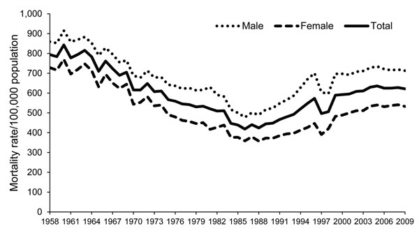 All-cause mortality rates, Thailand, 1958–2009.