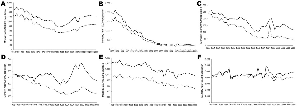 All-cause mortality rates, by age group and sex (solid lines, male; dashed lines, female), Thailand, 1958–2009. A) All ages; B) 0–4 years of age; C) 5–24 years of age; D) 25–44 years of age; E) 45–64 years of age; F) >65 years of age.