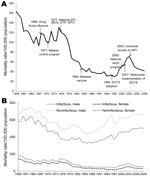 Thumbnail of Mortality rates for infectious and noninfectious diseases, Thailand, 1958–2009. A) Infectious disease–related mortality rates, major events, and key public health interventions. B) Comparison of infectious disease–related mortality rates with noninfectious disease–related mortality rates. EPI, Expanded Program on Immunization; BCG, Bacillus Calmette–Guérin vaccine; DTP, diphtheria, tetanus, and pertussis vaccine; OPV, oral polio vaccine; ARV, antiretroviral treatment; DOTS, directly