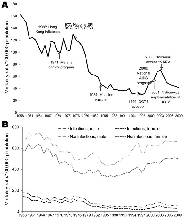 Mortality rates for infectious and noninfectious diseases, Thailand, 1958–2009. A) Infectious disease–related mortality rates, major events, and key public health interventions. B) Comparison of infectious disease–related mortality rates with noninfectious disease–related mortality rates. EPI, Expanded Program on Immunization; BCG, Bacillus Calmette–Guérin vaccine; DTP, diphtheria, tetanus, and pertussis vaccine; OPV, oral polio vaccine; ARV, antiretroviral treatment; DOTS, directly observed tre