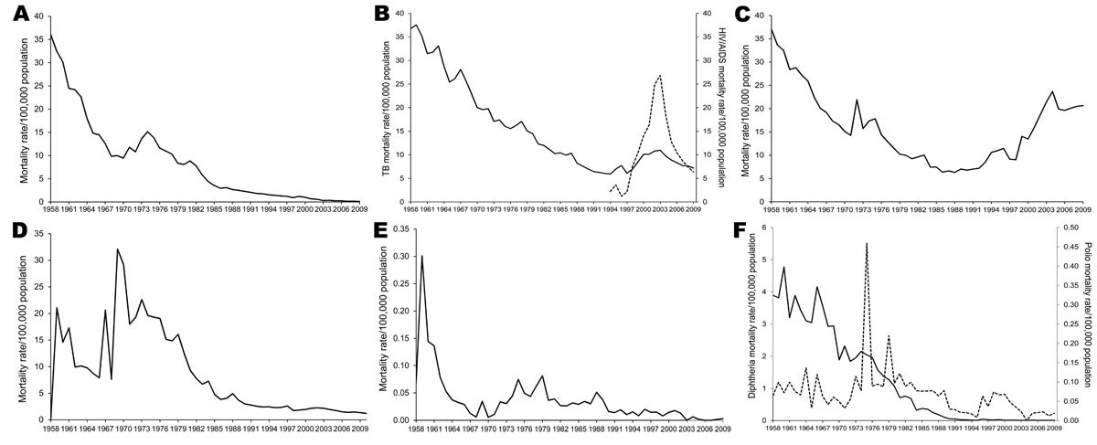 Infectious disease–related mortality rates for select diseases, Thailand, 1958–2009. A) Malaria; B) tuberculosis and HIV/AIDS; C) pneumonia; D) gastrointestinal infection; E) sexually transmitted infections; F) diphtheria and polio.