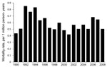 Thumbnail of Age-adjusted mortality rates of coccidioidomycosis, per 1 million persons in the United States, by year, 1990–2008.