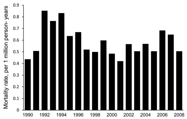 Age-adjusted mortality rates of coccidioidomycosis, per 1 million persons in the United States, by year, 1990–2008.
