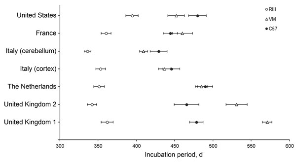 Comparison of variant Creutzfeldt-Jakob disease incubation periods from 5 sources in wild-type mice. Data show mean incubation period ± SEM. i.c., intracerebral; i.p., intraperitoneal; UK, United Kingdom.