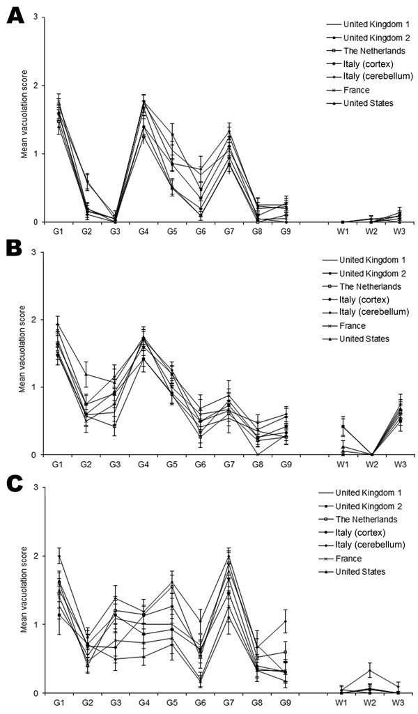 Lesion profile comparison of variant Creutzfeldt-Jakob disease cases show similarities in vacuolar pathology levels and regional distribution in mouse brains. Wild-type mouse lines RIII (A), C57 (B), and VM (C) are shown. Data show mean lesion profile ± SEM (n>6). G1–G9, gray matter scoring regions: G1, dorsal medulla; G2, cerebellar cortex; G3, superior colliculus; G4, hypothalamus; G5, thalamus; G6, hippocampus; G7, septum; G8, retrosplenial and adjacent motor cortex; G9, cingulate and adja