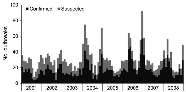 Number of reported foodborne norovirus outbreaks by month of first illness onset, United States, 2001–2008. Outbreaks are confirmed as caused by norovirus if fecal or vomitus specimens from >2 persons are positive for the virus by reverse transcription PCR, electron microscopy, or enzyme immunoassay.