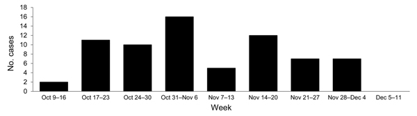 Laboratory-confirmed Rift Valley fever cases, Sudan, 2007.