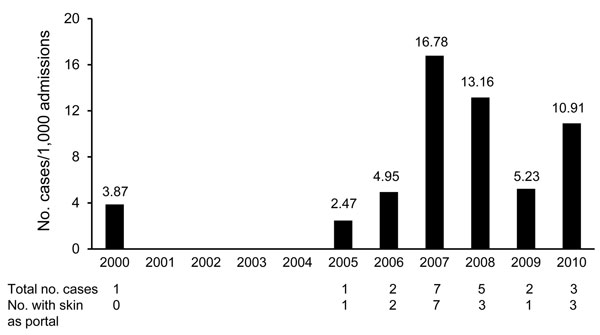 Incidence of invasive fusariosis among patients in the hematology unit at University Hospital, Federal University of Rio de Janeiro, Rio de Janeiro, Brazil, 2000–2010.