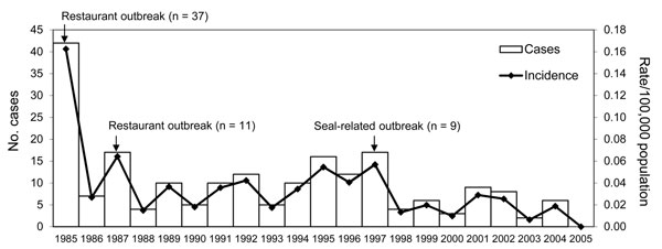 Number of cases of foodborne botulism and disease incidence (rate/100,000 population), Canada, 1985–2005.