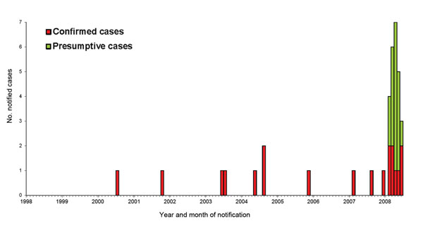 Confirmed and presumptive cases of Mycobacterium chelonae infection in South Australia, Australia, by month of onset (January 1998–August 2008). Two presumptive cases from 2008 are not included because onset dates were not known.