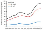 Thumbnail of Annual incidence trends of laboratory-confirmed Campylobacter spp. infection, by species, Israel, 1999–2010.