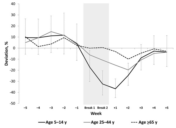 Estimated deviation from predicted incidence rates for influenza-like illness relative to winter break, by week and age group, Argentina, 2005–2008. Dashed lines show the 95% CI for the incidence rate ratios of age group 5–14 years because this is the age group of interest and because it simplifies the display of these results. Statistical significance for the other age groups is shown in Table 2.