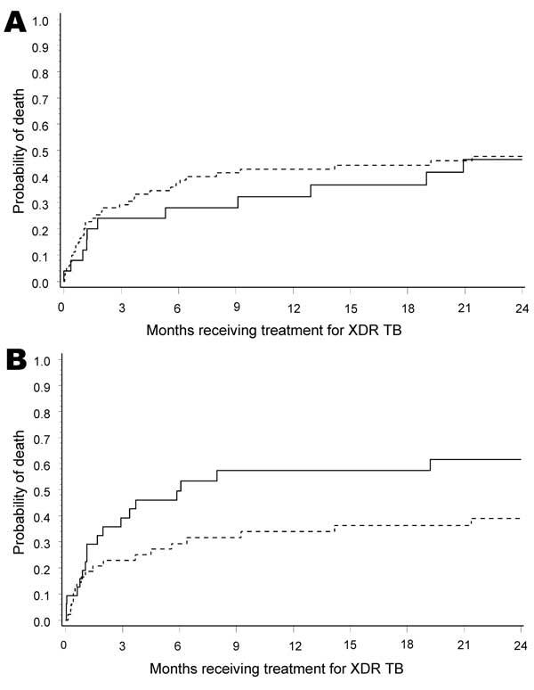 Kaplan-Meier curves for A) 114 HIV-positive (dashed line) and HIV-negative (solid line) patients receiving treatment for extensively drug-resistant tuberculosis (XDR TB) (p = 0.4966), and B) 82 HIV-infected patients with XDR TB receiving (dashed line) and not receiving (solid line) antiretroviral therapy (p = 0.0330), KwaZulu-Natal Province, South Africa. p values were adjusted for sex, TB treatment history, and HIV status.