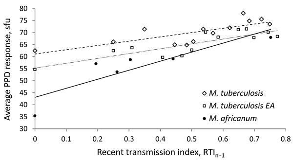 Linear regression analysis showing correlation between average quantitative purified protein derivative (PPD) response and recent transmission index (RTIn−1) for Mycobacterium tuberculosis complex isolates, The Gambia, 2002–2007. Open diamonds and dashed line, M. tuberculosis sensu stricto, including Euro-American (EA) lineage (R2 = 0.606); open squares and dotted line, M. tuberculosis EA lineage (R2 = 0.7272); black circles and solid line, M. africanum Afri_1 lineage (R2 = 0.7732). sfu, spot-fo