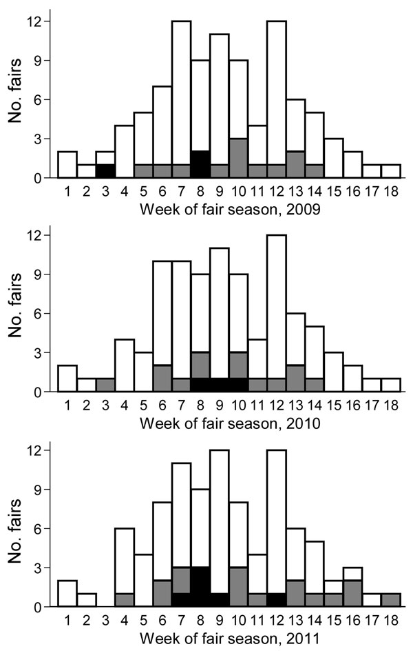 Frequency distribution of agricultural fairs, by week of the state fair season, Ohio, June–October 2009–2011. Black bar sections, fairs with pigs positive for influenza virus A; gray bar sections, fairs with no pigs positive for influenza virus A; white bar sections, fairs not enrolled in this study.