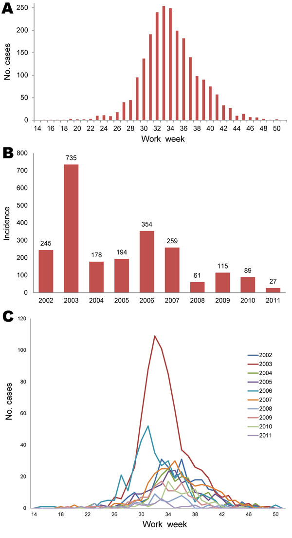 Reported cases of West Nile virus infection among humans, Texas, USA, 2002–2011. A) Epidemic curve. B) Incidence (no. cases/100,000 population). C) Epidemic curve line graph.