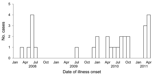 Number of laboratory-diagnosed Campylobacter infections, by month of illness onset, in employees at a poultry-processing plant, Virginia, USA, 2008–2011.