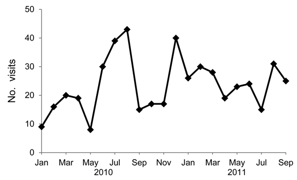 Number of gastrointestinal illness–related visits to the medical office in a poultry-processing plant, Virginia, USA, 2008–2011.