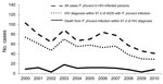 Thumbnail of Pneumocystis jirovecii infections and deaths among persons with diagnosed HIV infection, England, UK, 2000–2010.