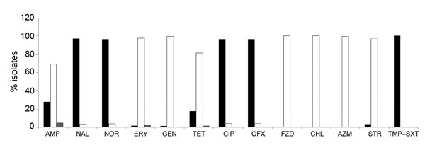 Antimicrobial drug susceptibility profile of 142 Campylobacter jejuni isolates, Kolkata, India, 2008–2010. Black bars, resistant; gray bars, intermediate resistance; white bars, susceptible. AMP, ampicillin; NAL, nalidixic acid; NOR, norfloxacin; ERY, erythromycin; GEN, gentamicin; TET, tetracycline; CIP, ciprofloxacin; OFX, ofloxacin; FZD, furazolidone; CHL, chloramphenicol; AZM, azithromycin; STR, streptomycin; TMP–SXT, trimethoprim–sulfamethoxazole.