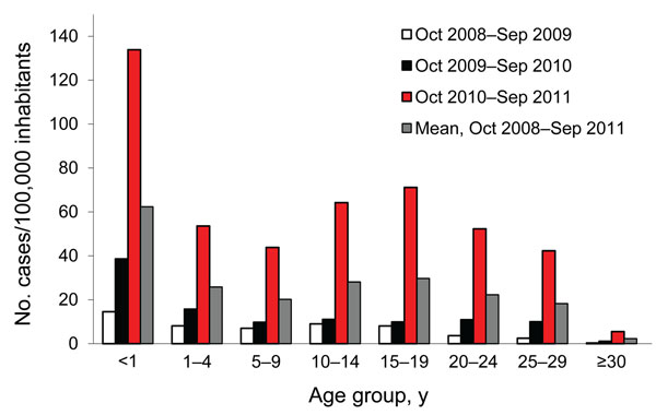 Incidence of measles cases during 3 epidemic waves, by patient age group, France, 2008–2011.