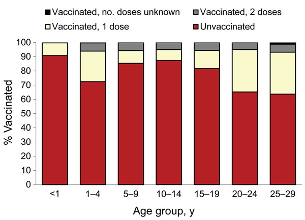 Vaccination status of measles patients, by age, France, January 2008–December 2011. Vaccination status was unknown for 80 patients.