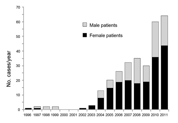 Number of alveoloar echinococcosis cases reported in Kyrgyzstan, by patient sex, 1995–2011.