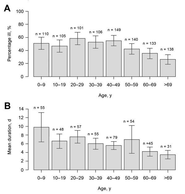 Percentage of ill persons (A) and mean duration of symptoms fulfilling the case definition (B), stratified by age group during Cryptosporidium infection outbreak, Östersund, Sweden, 2010–2011. Error bars represent ±1 SE.