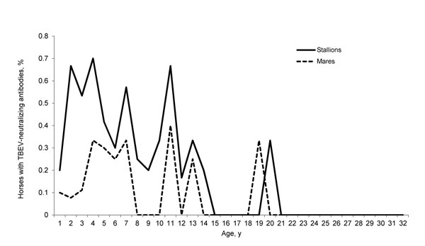 Percentages of horses seropositive for tick-borne encephalitis virus (TBEV) by age and sex, Austria, 2011. Geldings were excluded for better illustration. The difference between groups was significant for young age (p<0.001) and male sex (p = 0.001).