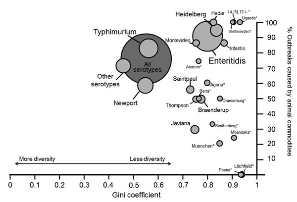 Gini coefficient and percentage of outbreaks attributed to animal commodities for each Salmonella enterica serotype, Foodborne Disease Outbreak Surveillance System, United States, 1998–2008. Size of circle indicates number of outbreaks for each serotype. Animal commodities include land animals (beef, chicken, eggs, game, pork, and turkey) and aquatic animals (crustaceans, fish, and mollusks). *Serotypes with <5 outbreaks. The Gini coefficient is a measure of diversity; a value of 0 indicates
