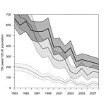 Thumbnail of Rates of tuberculosis (TB) for persons with HIV/AIDS, California, USA, 1993–2008. Shaded areas represent 95% bootstrap percentile CIs, by race. Because TB–HIV was low among Asians/Pacific Islanders, trends could not be interpreted with precision. Annual state HIV prevalence was estimated through nonparametric back-calculation on the basis of racial/ethnic group–specific counts of reported AIDS cases and reported AIDS-related deaths during 1981–2008 (online Technical Appendix, wwwnc.
