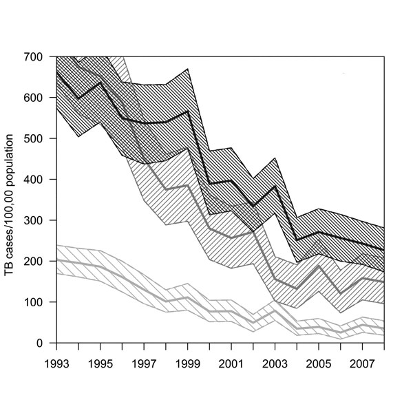 Rates of tuberculosis (TB) for persons with HIV/AIDS, California, USA, 1993–2008. Shaded areas represent 95% bootstrap percentile CIs, by race. Because TB–HIV was low among Asians/Pacific Islanders, trends could not be interpreted with precision. Annual state HIV prevalence was estimated through nonparametric back-calculation on the basis of racial/ethnic group–specific counts of reported AIDS cases and reported AIDS-related deaths during 1981–2008 (online Technical Appendix, wwwnc.cdc.gov/EID/a