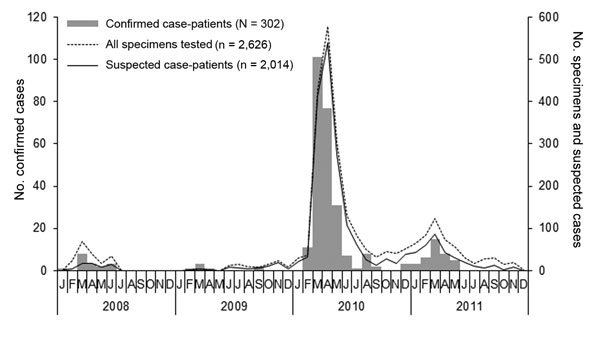 Epidemic curve illustrating the frequency of Rift Valley fever laboratory-confirmed cases, all specimens tested, and suspected cases tested by month of illness onset, South Africa, 2008–2011 (N = 302).