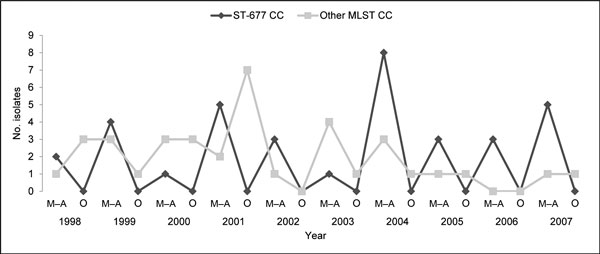 Annual and seasonal distribution of 72 Camplyobacter jejuni blood culture isolates belonging either to the ST-677 clonal complex (CC) or to the other multilocus sequence typing (MLST) CCs. One isolate with a mixed multilocus sequence type was not included. C. jejuni bacteremia was diagnosed during May–August (M–A) or during any other month of the year (O).
